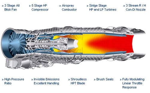 Turbine Engine Design